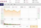 今日午盘:联通复牌引混改板块大涨 沪指震荡上涨0.24%