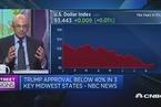 巴克莱:美元仍将承压 短期看跌欧元兑美元