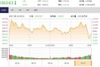 今日收盘:金融股尾盘跳水 沪指震荡收跌0.05%