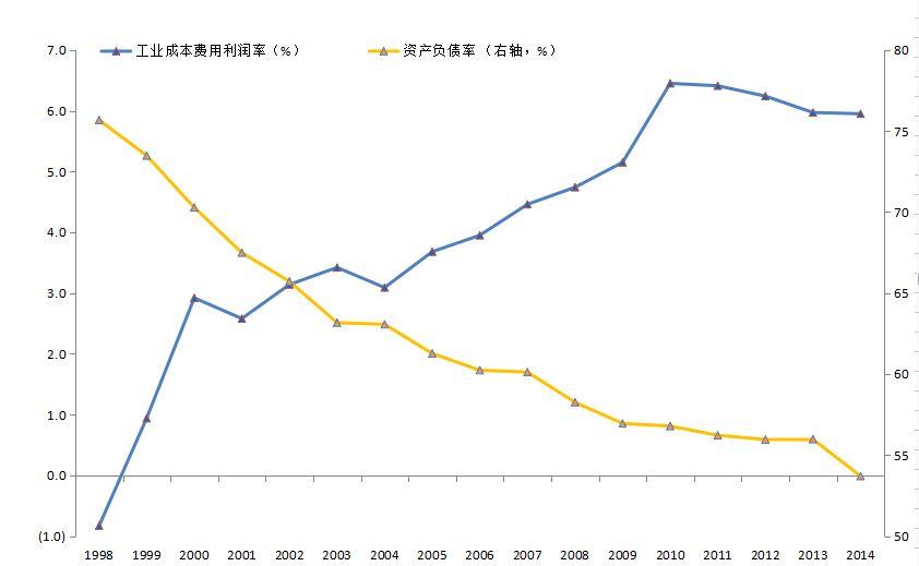 上世纪90年代末以来纺织业成本费用利润率与资产负债率