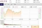 今日午盘:创业板涨逾1% 沪指抗压微涨0.14%