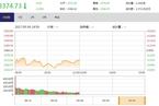 今日午盘:资源股卷土重来 沪指低位震荡跌0.28%