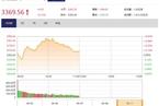 今日午盘:新能源汽车指数爆发 沪指冲高回落微涨0.13%