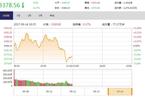 今日午盘:周期股集体走弱 沪指冲高回落跌0.17%