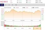 今日收盘:两融余额逼近万亿 沪指震荡上涨0.28%