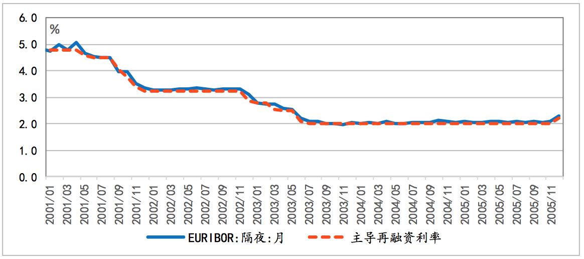 图表 1 主导再融资利率与EURIBOR