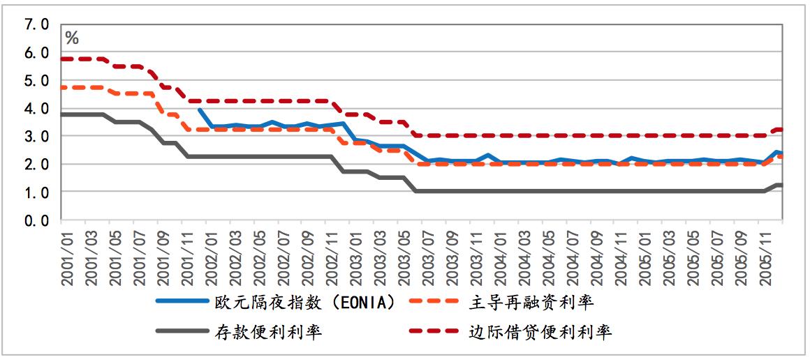 图表 1 欧央行的利率走廊