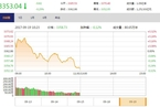 今日午盘:地产股连续走强 沪指震荡0.29%