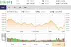 今日收盘:地产股逆势涌现涨停 大盘跳水20日均线承压