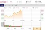今日午盘:芯片国产化题材延续强势 沪指上涨0.21%