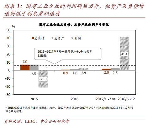 """杠杆交易--中国国企开始""""还债""""了"""