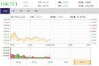 今日午盘:周期股集体下挫 沪指震荡下跌0.48%
