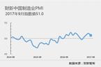9月财新中国制造业PMI降至51