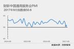 9月财新中国服务业PMI降至50.6 为21个月以来最低