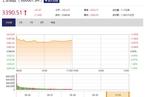 今日午盘:家电接力银行股领涨 沪指短暂站上3400点