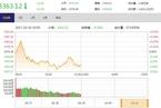 今日午盘:资源股全线回调 创业板指逆市飘红