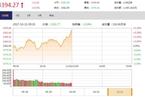 今日午盘:白酒股再度活跃 沪指震荡上涨0.33%