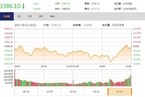今日收盘:钢铁、金融股尾盘拉升 沪指微跌0.06%