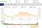 今日收盘:周期股持续走弱 沪指缩量震荡跌0.19%