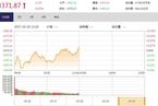 今日午盘:上海自贸区概念股走强 沪指震荡微涨0.05%
