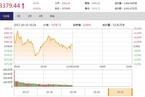 今日午盘:雄安新区概念股走强 沪指震荡微涨0.02%