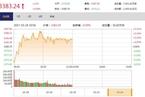 今日午盘:金融地产联袂领涨 创业板指震荡下跌0.27%