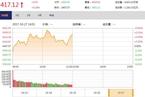 今日午盘:金融股强势领涨 中小创震荡下跌