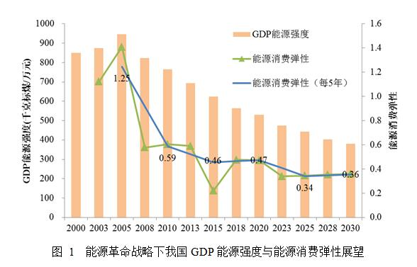 能源革命与中国经济发展 (1)
