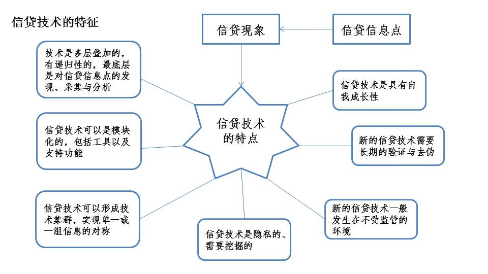 二,信贷技术是多层叠加的,信贷技术有递归性结构,信贷技术包含着另图片