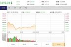 今日午盘:A股急跌跳水 保险股崛起护盘