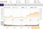 今日收盘:上海本地股领涨 A股10月飘红收官