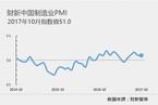 10月财新中国制造业PMI录得51 与9月持平