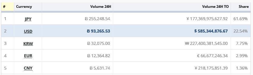2017年11月1日全球比特币交易人民币只占1.36%