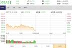 今日午盘:360概念股冲高回落 沪指震荡下跌0.74%