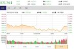 今日收盘:金融股驰援护盘 沪指跳水V型回升
