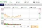 今日午盘:A+H地产股走弱 沪指震荡下跌0.13%