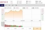 今日午盘:360概念股集体上涨 沪指重回3400点