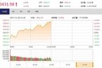今日午盘:券商股发力领涨 沪指低开高走涨0.54%