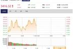 今日午盘:煤炭板块走强 沪指震荡上涨0.03%
