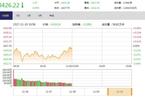 今日午盘:白酒股攻势再起 沪指震荡微跌0.05%