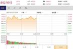 今日午盘:银行股集体走强 沪指震荡上涨0.30%