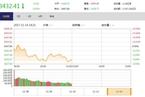 今日午盘:自由贸易港概念股走强 沪指震荡下跌0.45%