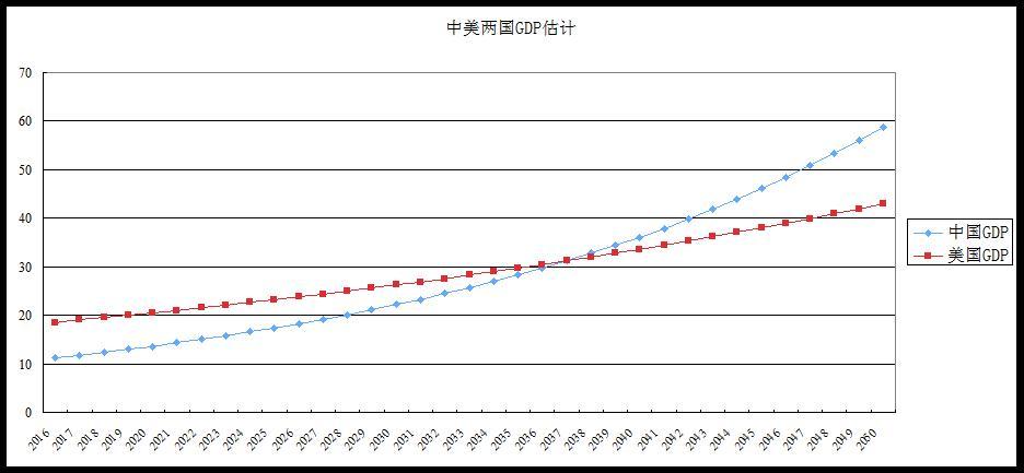 图1 中美两国GDP竞赛(2016-2050年)