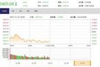 今日午盘:银行股护盘拉升 股市期市双双降温