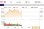 今日午盘:券商股爆发领跑 沪指重回3400点