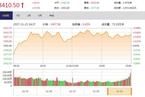 今日收盘:金融地产持续发力 上证50放量大涨1.56%
