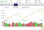 今日收盘:创业板指尾盘跳水 沪指震荡下跌0.94%