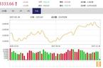 今日收盘:周期股午后爆发 大盘企稳翻红涨0.34%