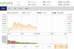 今日午盘:周期股冲高回落 沪指震荡下跌0.26%
