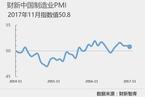 11月财新中国制造业PMI降至50.8 为五个月来最低